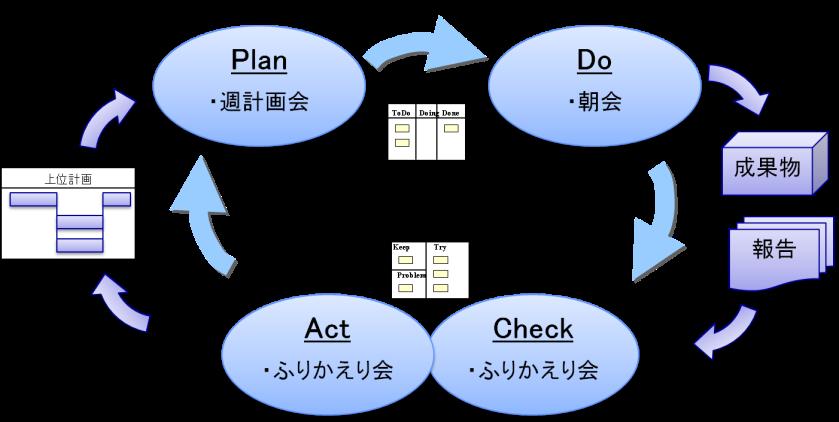 TFのPDCAサイクル